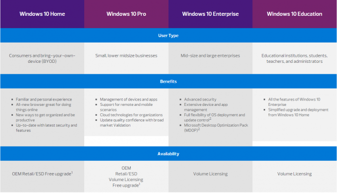 Versão completa de Windows 10 do inglês do OEM para o sistema informático, Pro Pack de Windows 10